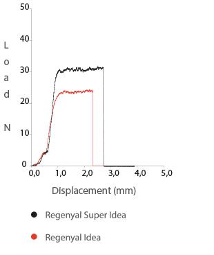 grafico forza di estrusione regenyal super idea